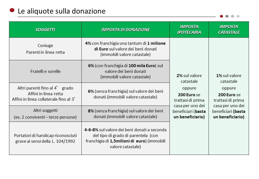 La tassazione sugli immobili in caso di successione o donazione aprile 2018 simone belfiore - Calcolo imposte donazione immobile ...